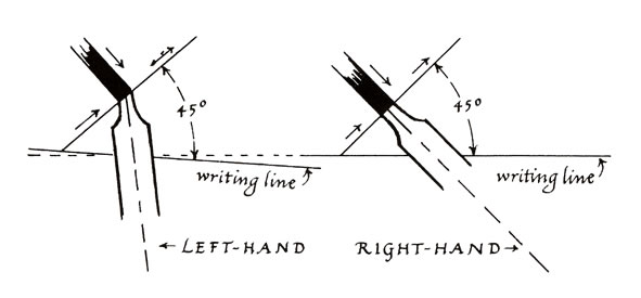 Diagram showing the writing line and nib angle for left- and right-handed writers